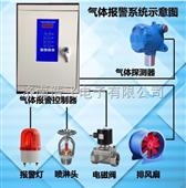 二氯甲烷报警器
