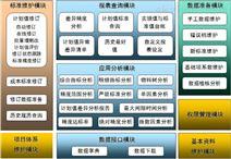 成本標准管理分析系統/BI信息化