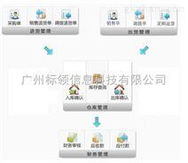 物流倉儲倉庫信息化管理系統軟件