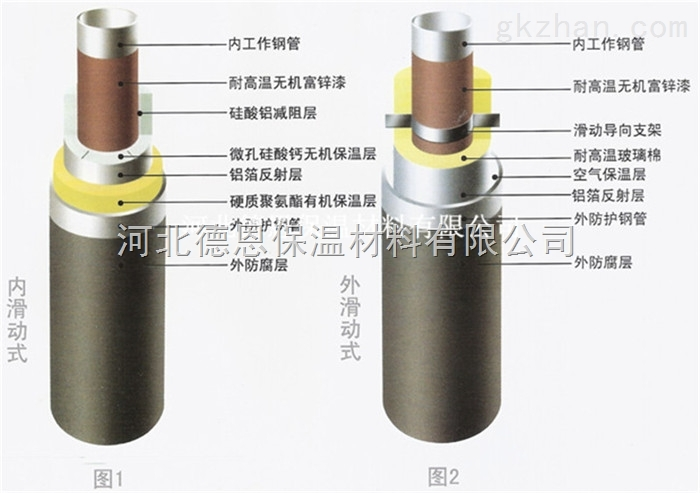 七台河常用塑套钢聚氨酯复合保温管新价格