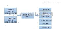二维码识别系统