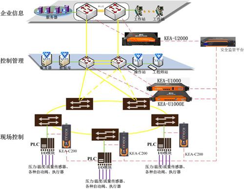 """""""K鹰""""监测审计平台 助力物联网""""智""""能飞翔"""