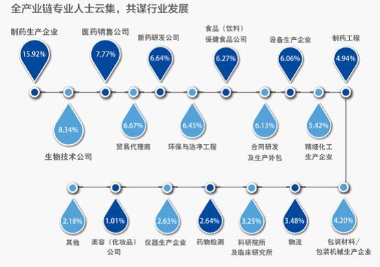 展會预告:久別重逢,如期而歸—上海生物發酵展八月盛大举行