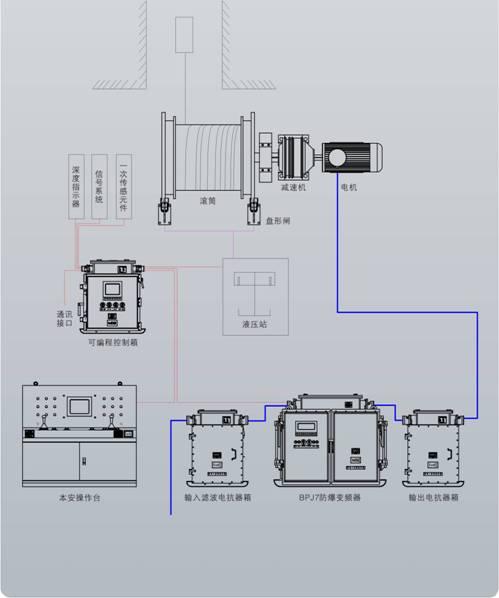 关键电路如安全电路, 减速回路等均采用硬软件冗余