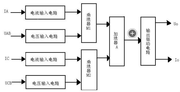 加法器的作用是将乘法器m1和m2的模拟量输出相加
