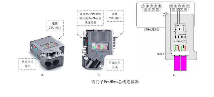DP总线连接器可直接插入到PROFIBUS站或PROFIBUS网络组件的PROFIBUS接口(9针Sub-D接口)中。可使用4个端子在插头中连接进入和离开的PROFIBUS电缆通过从外部清晰可见的便于接触的开关以连接总线连接器中集成的总线端接器(不适用于6ES7972-0BA30-0A0)。在此过程中,连接器中的进线和出线总线电缆是分开的(隔离功能)必须在POFIBUS网段的两端进行这种连接。