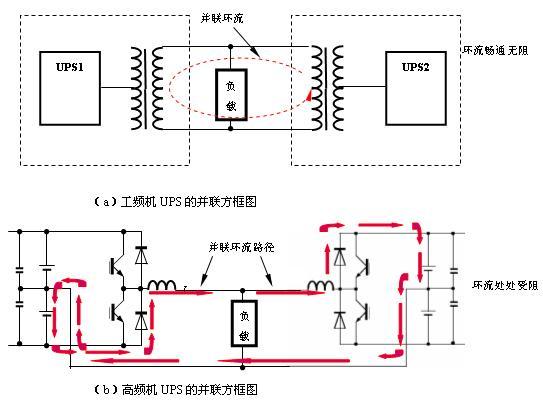 工频机ups的并联就是变压器的直接并联,而变压器的直接并联最