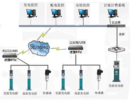 才茂无线数传终端rtu, 各种2g/3g/4g无线网络及通讯网络,充电桩系统