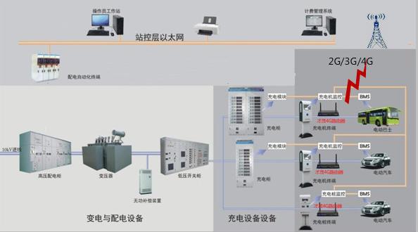 厦门才茂工业级无线路由器充电桩数据传输系统应用方案