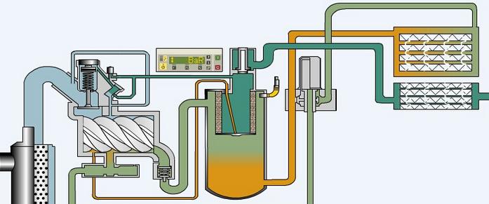 驱动电机,油冷却器,空气冷却器,油分离器,空气过滤器,加载电磁阀,卸荷图片