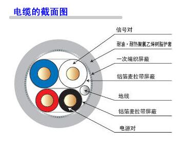 <strong><strong>DeviceNet总线电缆</strong></strong>