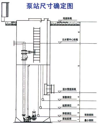 性能参数表和安装尺寸图; (11)配套水泵电机的内部接线图及控制箱的